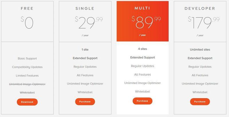 Swift Performance plugin precios