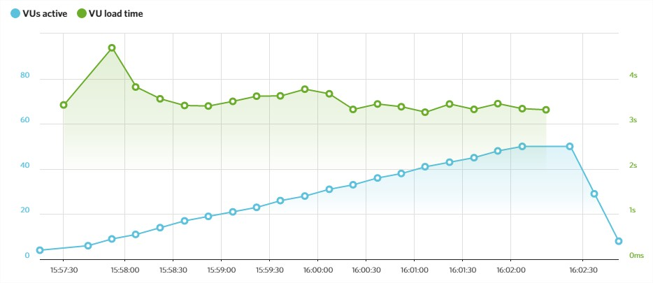 test load impact hosting loading.es